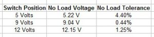 TP-Link No-Load Voltage