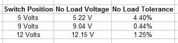 TP-Link No-Load Voltage